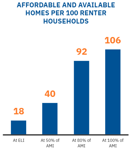 Affordable and Available homes per 300 renter households bar graph.